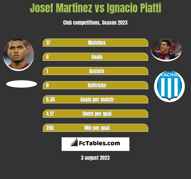 Josef Martinez vs Ignacio Piatti infographic
