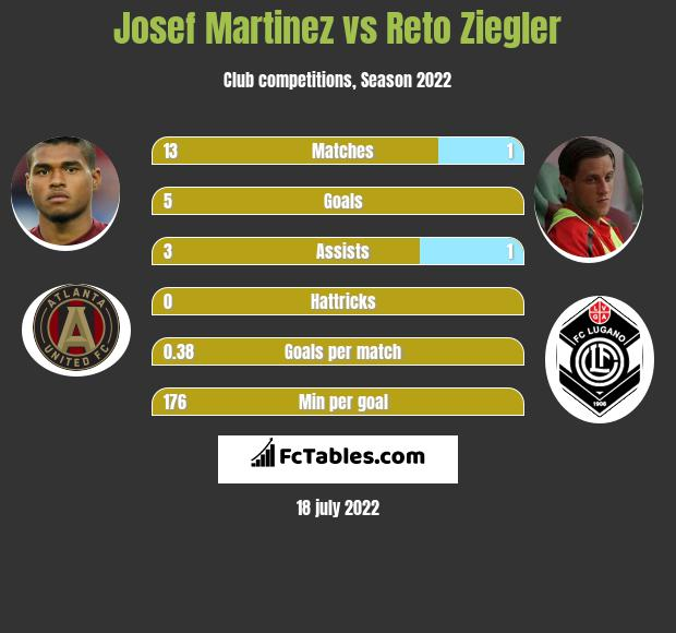 Josef Martinez vs Reto Ziegler h2h player stats