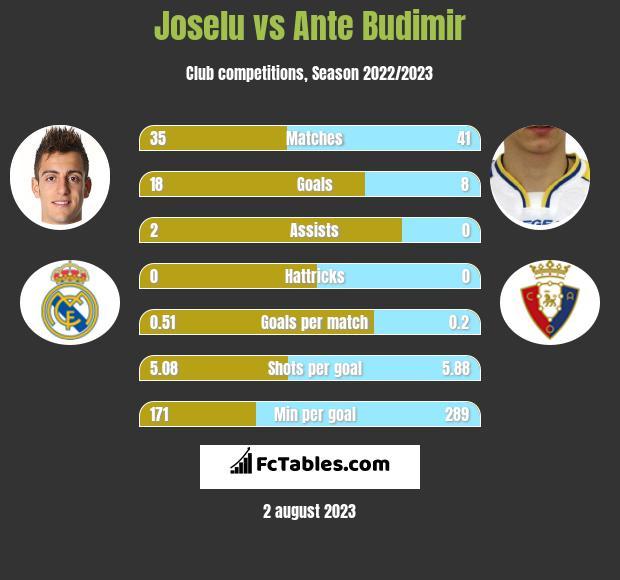 Joselu vs Ante Budimir h2h player stats