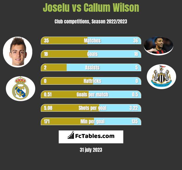 Joselu vs Callum Wilson