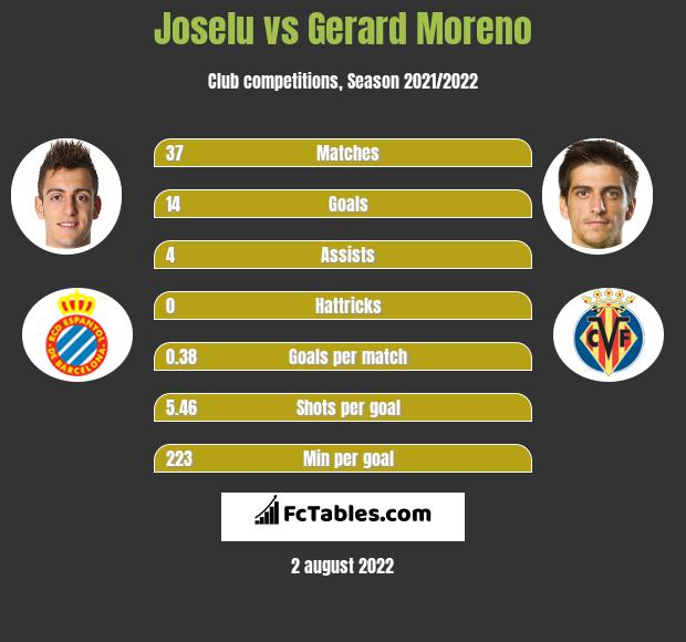 Joselu vs Gerard Moreno h2h player stats