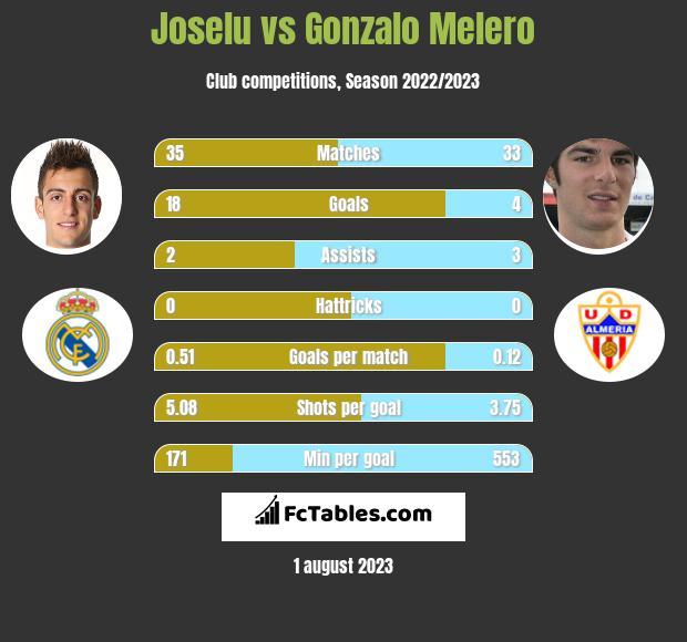 Joselu vs Gonzalo Melero h2h player stats