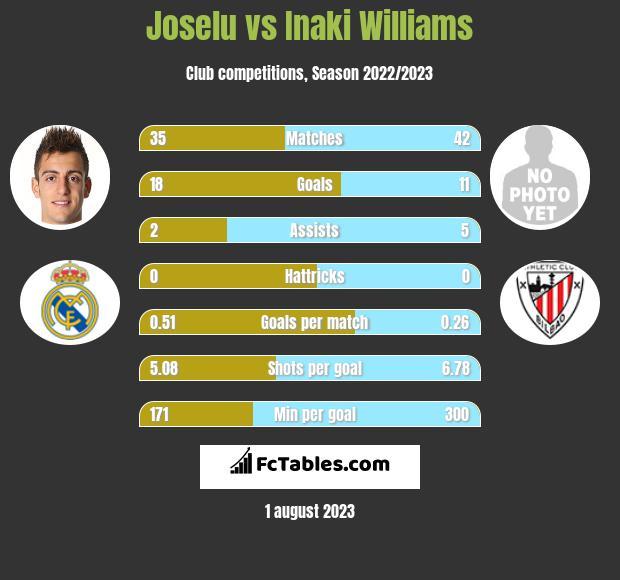Joselu vs Inaki Williams infographic