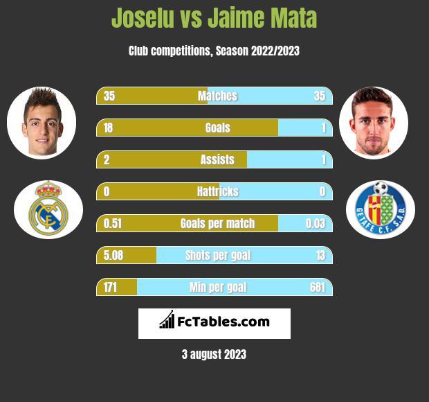 Joselu vs Jaime Mata h2h player stats