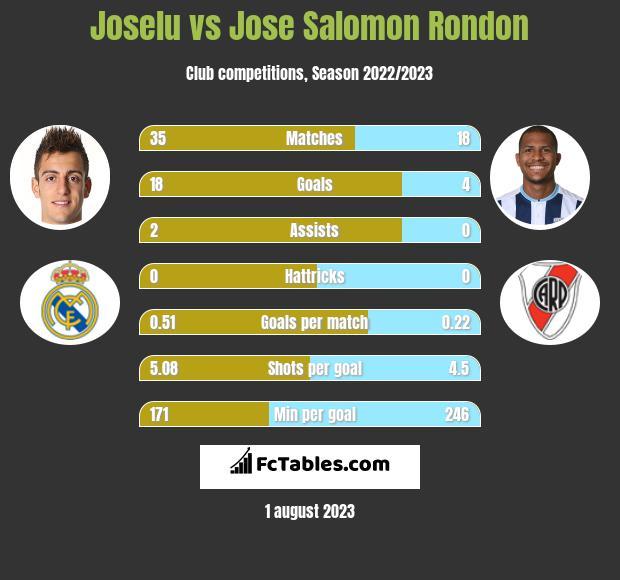 Joselu vs Jose Salomon Rondon