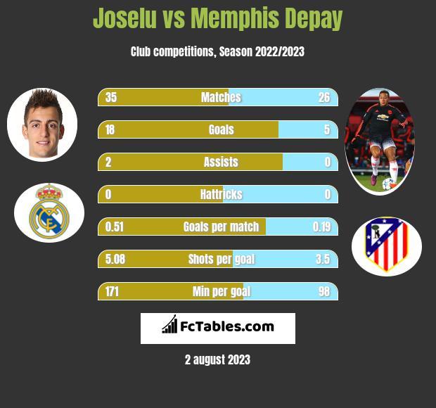 Joselu vs Memphis Depay h2h player stats