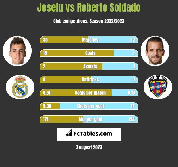 Joselu vs Roberto Soldado h2h player stats