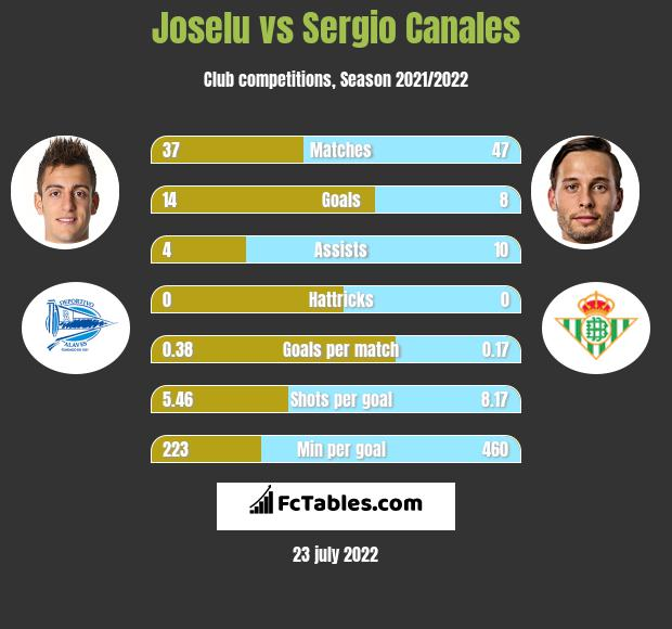 Joselu vs Sergio Canales h2h player stats