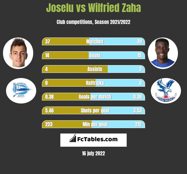 Joselu vs Wilfried Zaha infographic