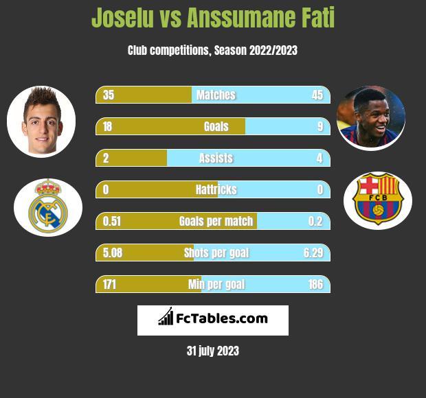 Joselu vs Anssumane Fati h2h player stats