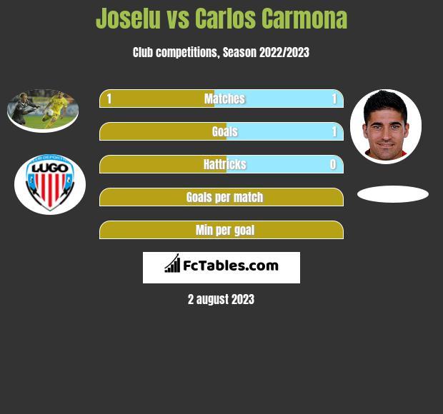 Joselu vs Carlos Carmona infographic
