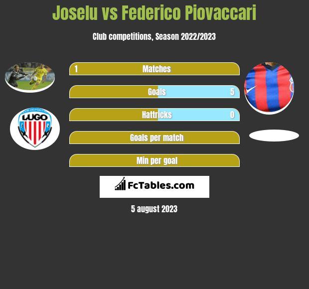 Joselu vs Federico Piovaccari h2h player stats