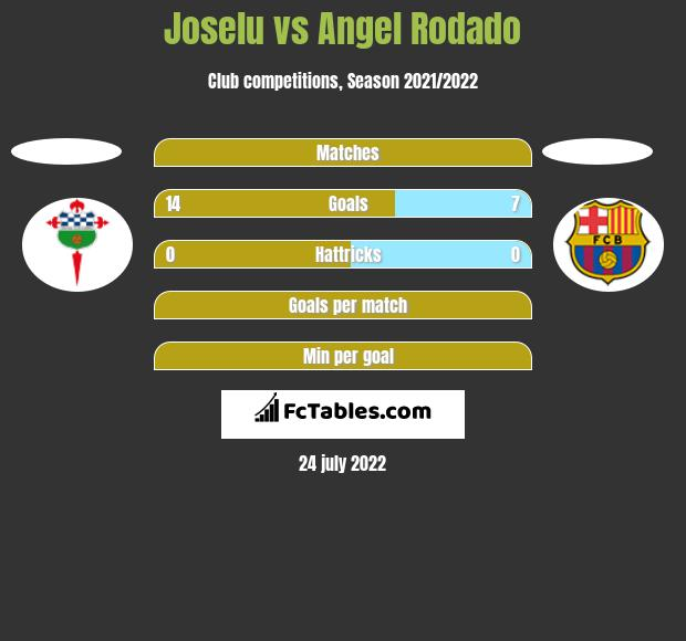 Joselu vs Angel Rodado h2h player stats