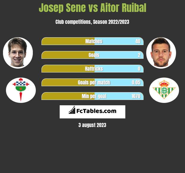 Josep Sene vs Aitor Ruibal infographic