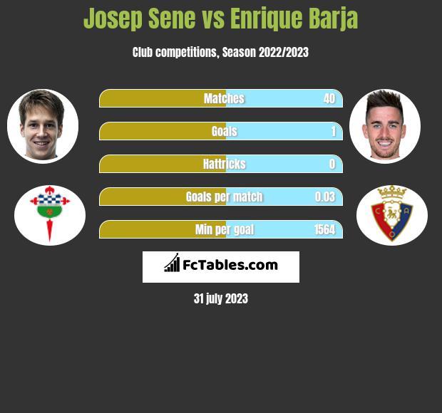 Josep Sene vs Enrique Barja infographic