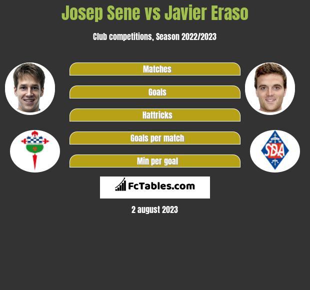 Josep Sene vs Javier Eraso infographic