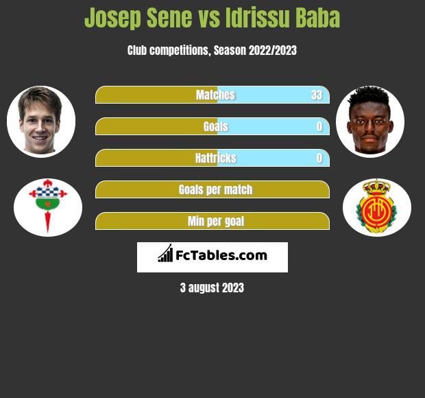 Josep Sene vs Idrissu Baba infographic