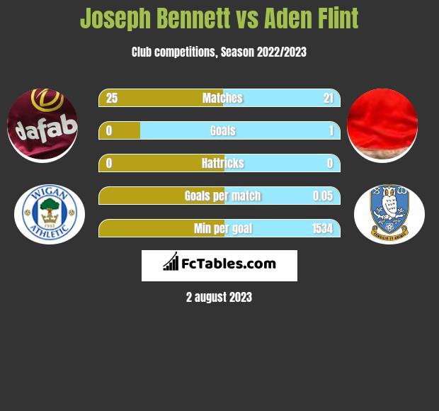 Joseph Bennett vs Aden Flint infographic
