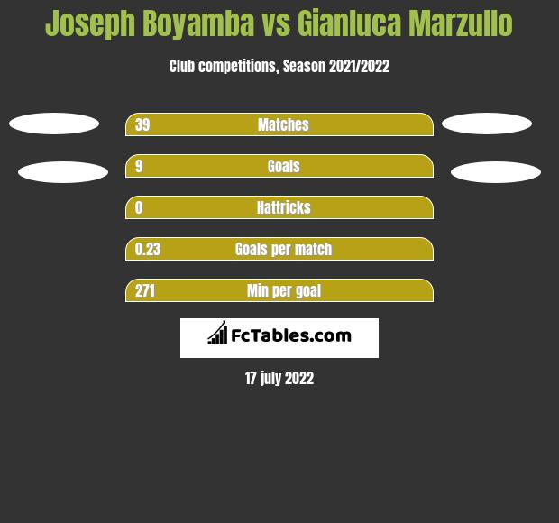 Joseph Boyamba vs Gianluca Marzullo h2h player stats