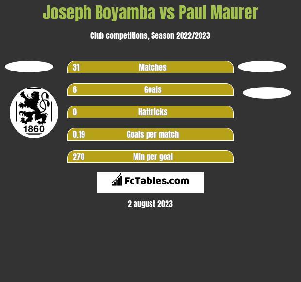 Joseph Boyamba vs Paul Maurer h2h player stats