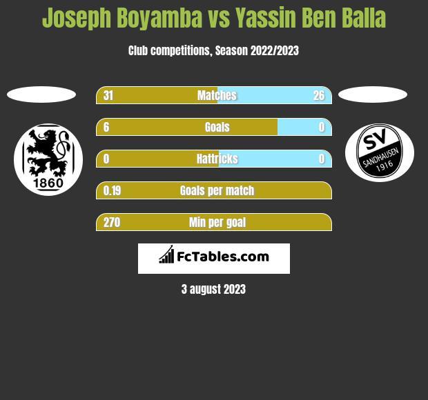 Joseph Boyamba vs Yassin Ben Balla h2h player stats