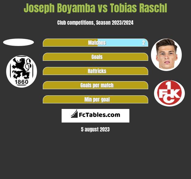 Joseph Boyamba vs Tobias Raschl h2h player stats