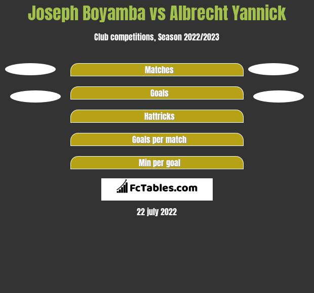 Joseph Boyamba vs Albrecht Yannick h2h player stats