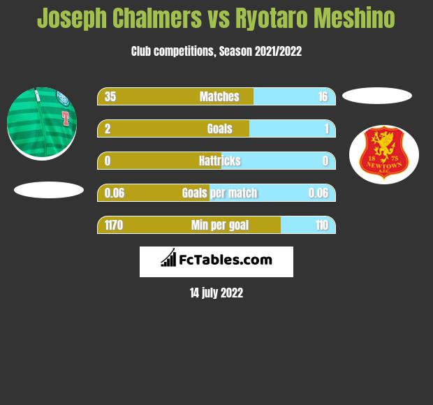 Joseph Chalmers infographic statistics for Ross County