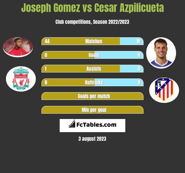 Joseph Gomez vs Cesar Azpilicueta infographic