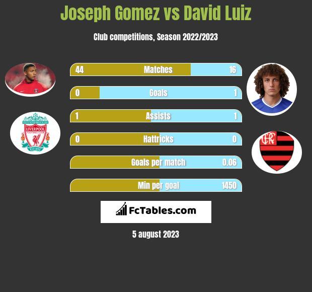 Joseph Gomez vs David Luiz infographic