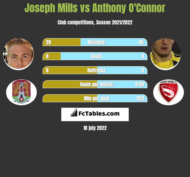 Joseph Mills vs Anthony O'Connor infographic