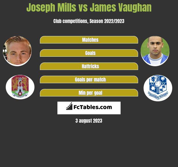 Joseph Mills vs James Vaughan h2h player stats