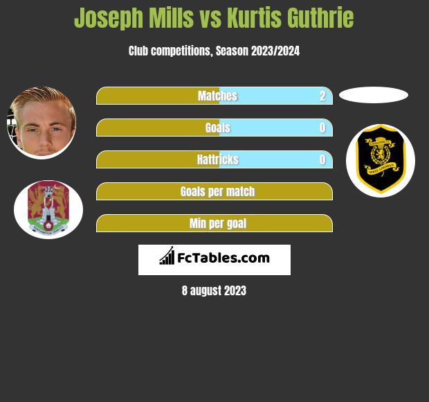 Joseph Mills vs Kurtis Guthrie h2h player stats