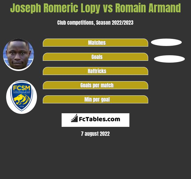 Joseph Romeric Lopy vs Romain Armand infographic