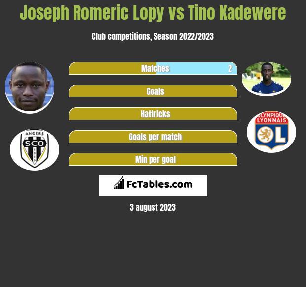 Joseph Romeric Lopy vs Tino Kadewere infographic