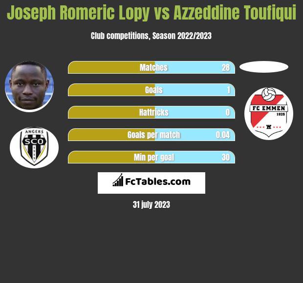 Joseph Romeric Lopy vs Azzeddine Toufiqui infographic