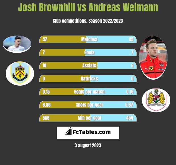 Josh Brownhill vs Andreas Weimann infographic
