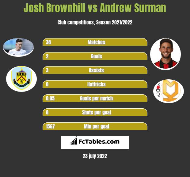 Josh Brownhill vs Andrew Surman infographic
