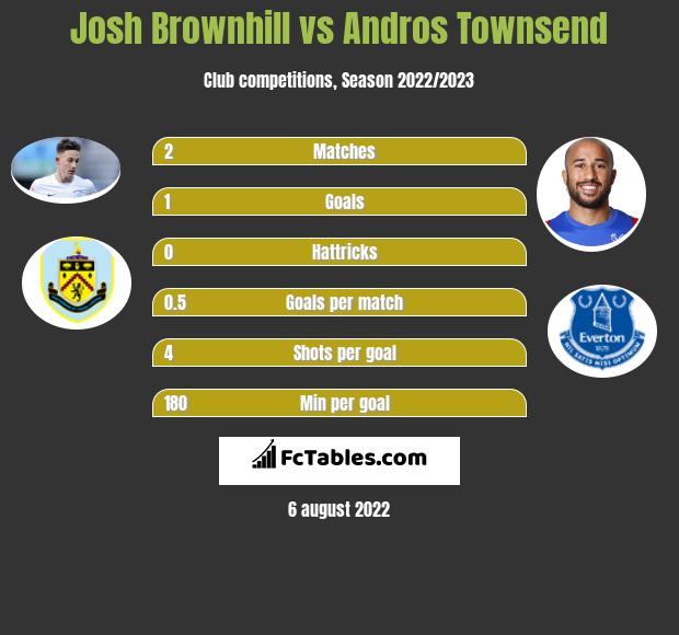 Josh Brownhill vs Andros Townsend infographic