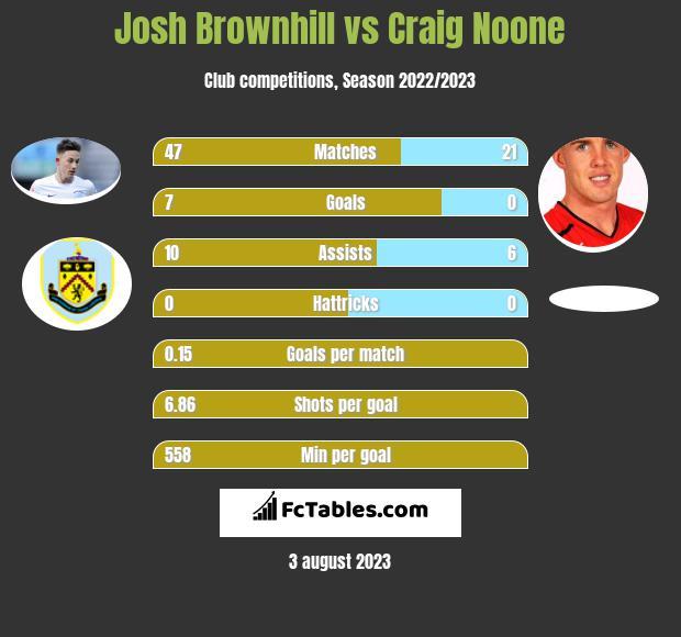 Josh Brownhill vs Craig Noone infographic