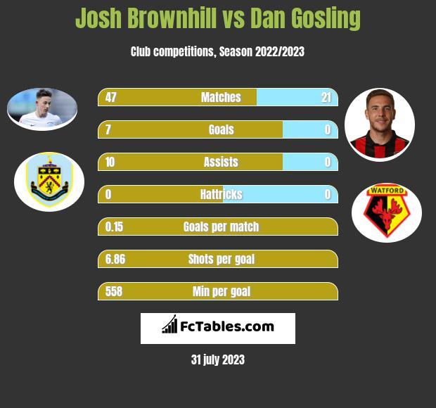 Josh Brownhill vs Dan Gosling infographic