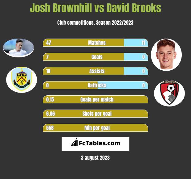 Josh Brownhill vs David Brooks infographic