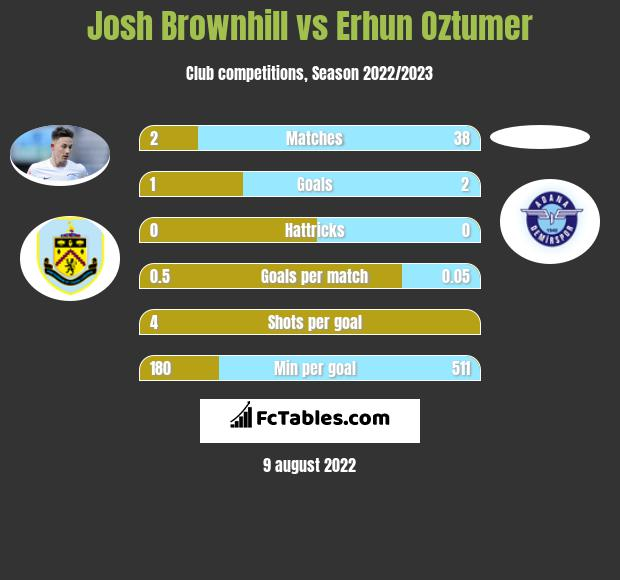 Josh Brownhill infographic statistics for Charlton Athletic