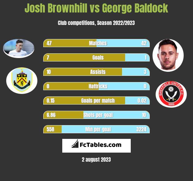 Josh Brownhill vs George Baldock infographic