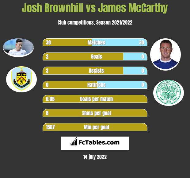 Josh Brownhill vs James McCarthy infographic