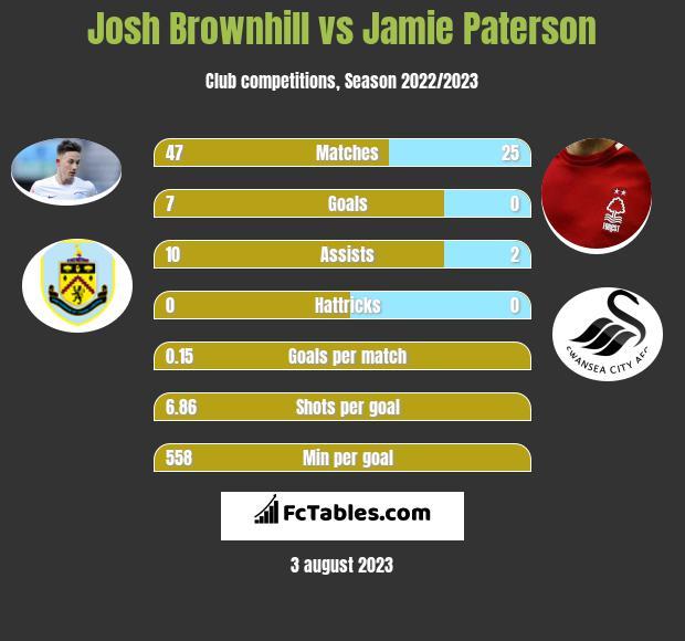 Josh Brownhill vs Jamie Paterson infographic