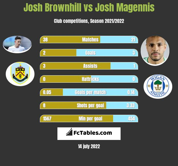 Josh Brownhill vs Josh Magennis infographic