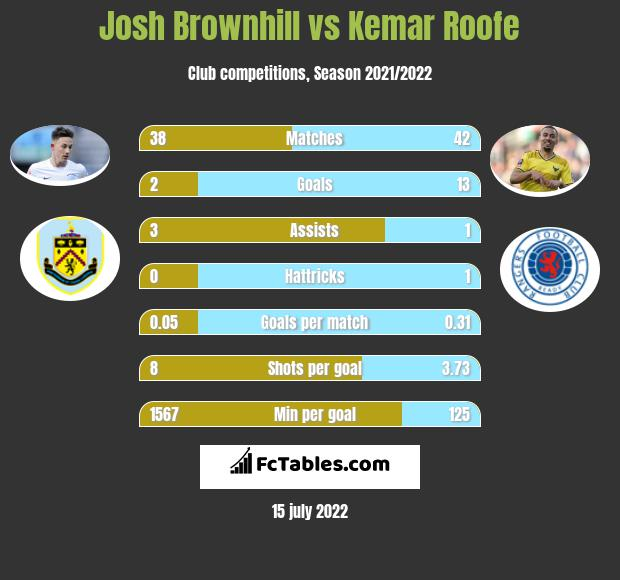 Josh Brownhill infographic statistics for Bristol City
