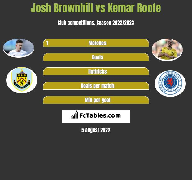 Josh Brownhill vs Kemar Roofe infographic