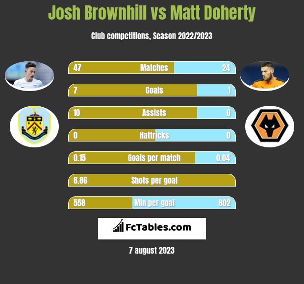 Josh Brownhill vs Matt Doherty infographic